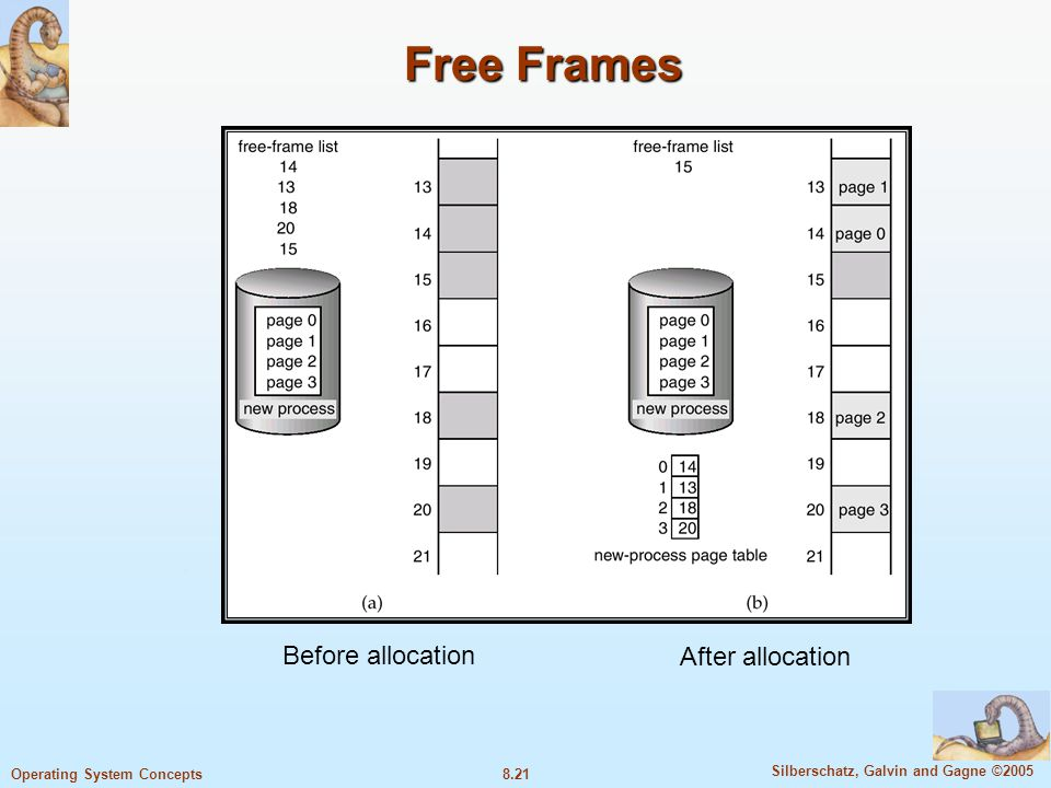 Free Frames Before allocation After allocation