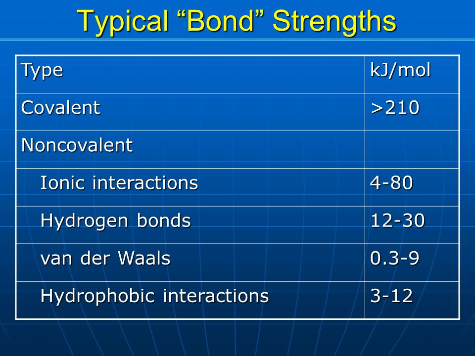 Typical Bond Strengths