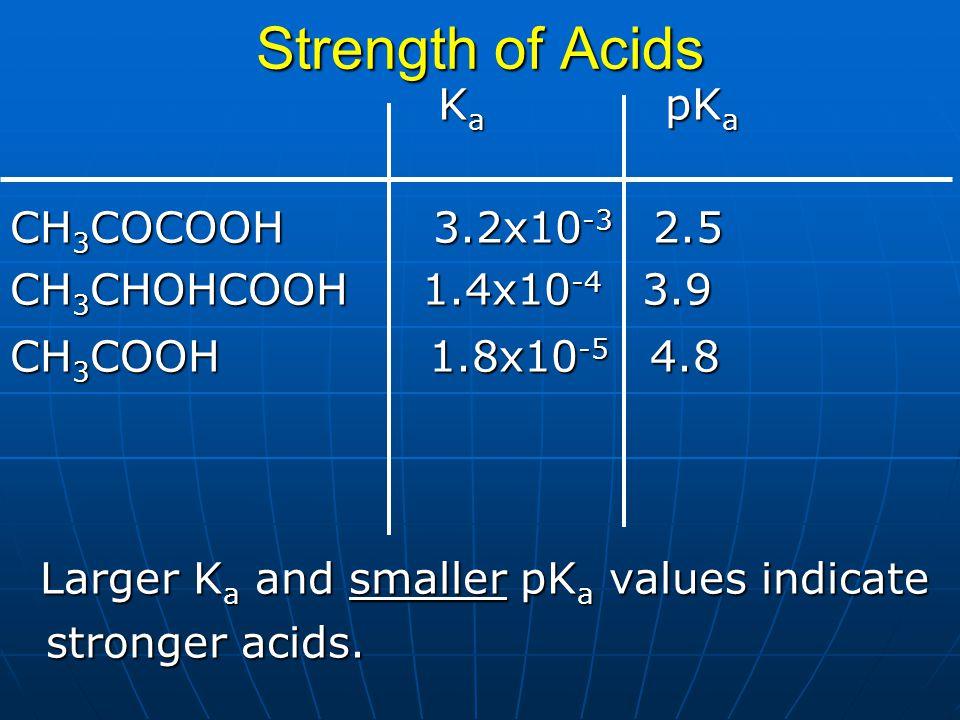 Strength of Acids Ka pKa CH3COCOOH 3.2x10-3 2.5