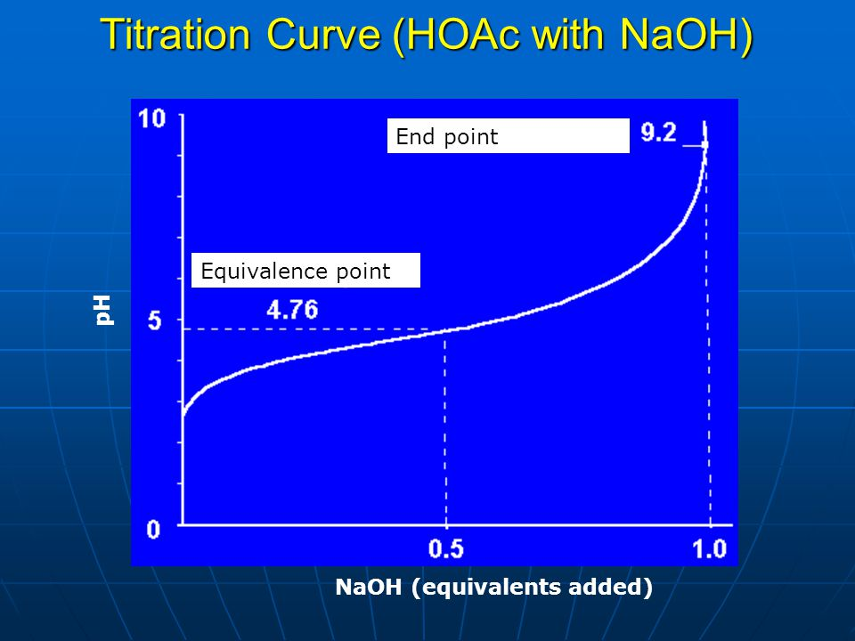 Titration Curve (HOAc with NaOH)