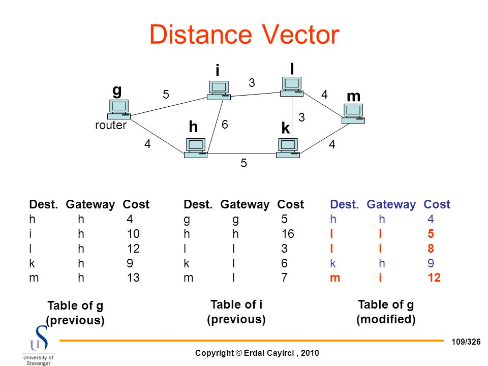 Distance Vector i l g m h k router 5 3 4 6 Dest. Gateway Cost h h 4