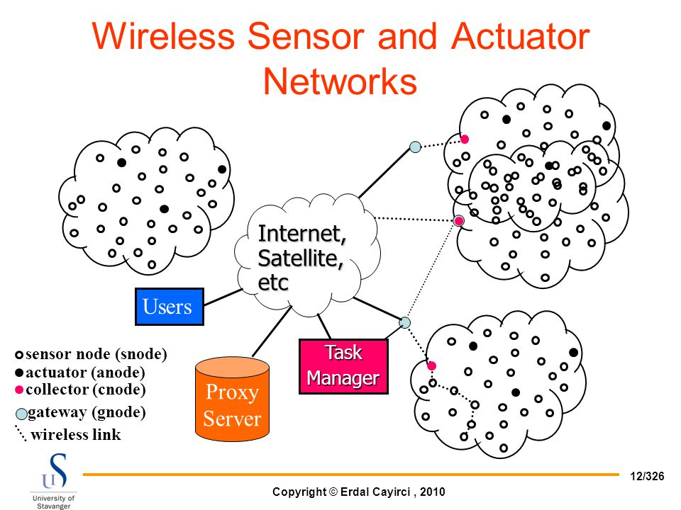 Wireless Sensor and Actuator Networks