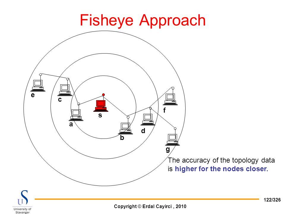 Fisheye Approach e c f s a d b g
