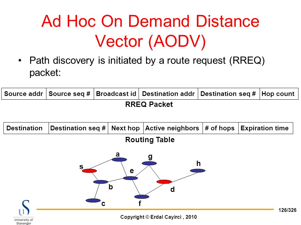 Ad Hoc On Demand Distance Vector (AODV)