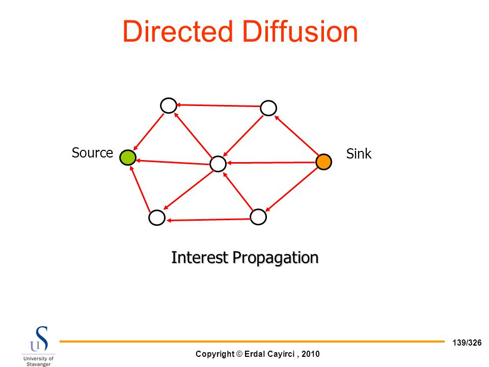 Directed Diffusion Interest Propagation Source Sink