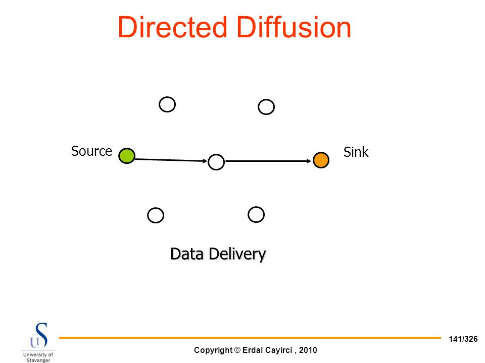 Directed Diffusion Data Delivery Source Sink