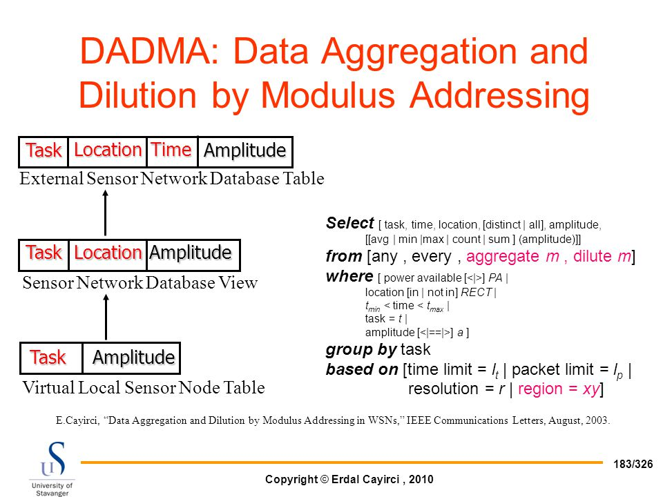 DADMA: Data Aggregation and Dilution by Modulus Addressing