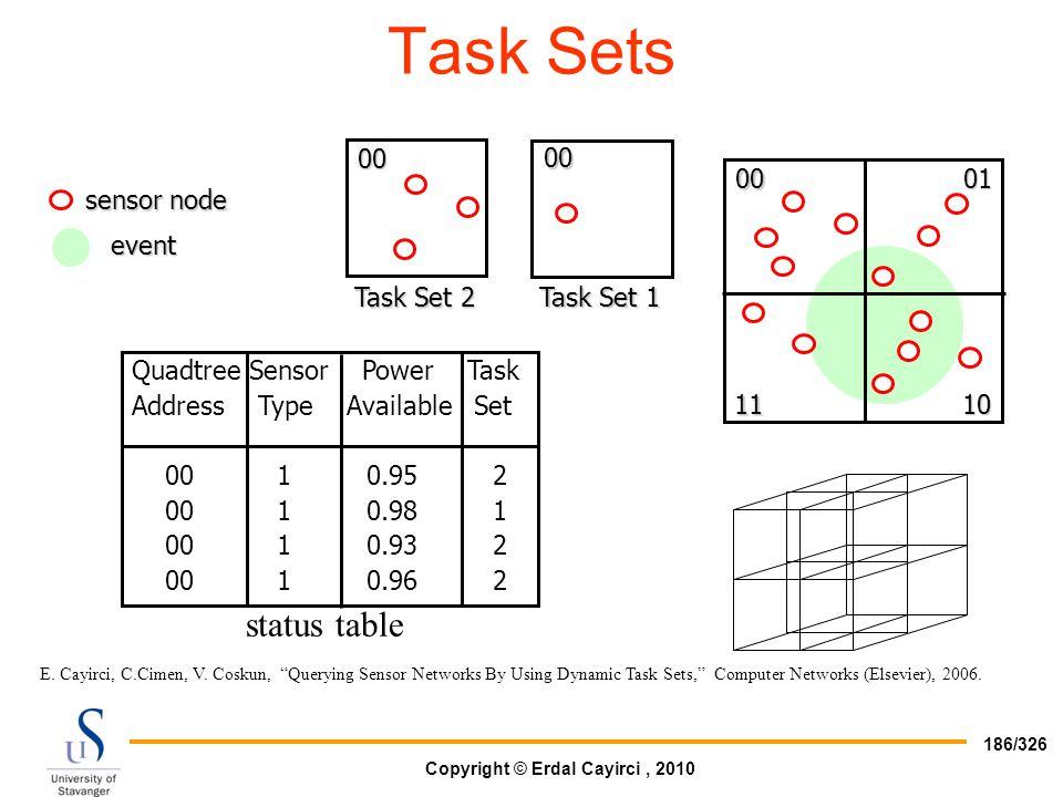 Task Sets status table Quadtree Sensor Power Task