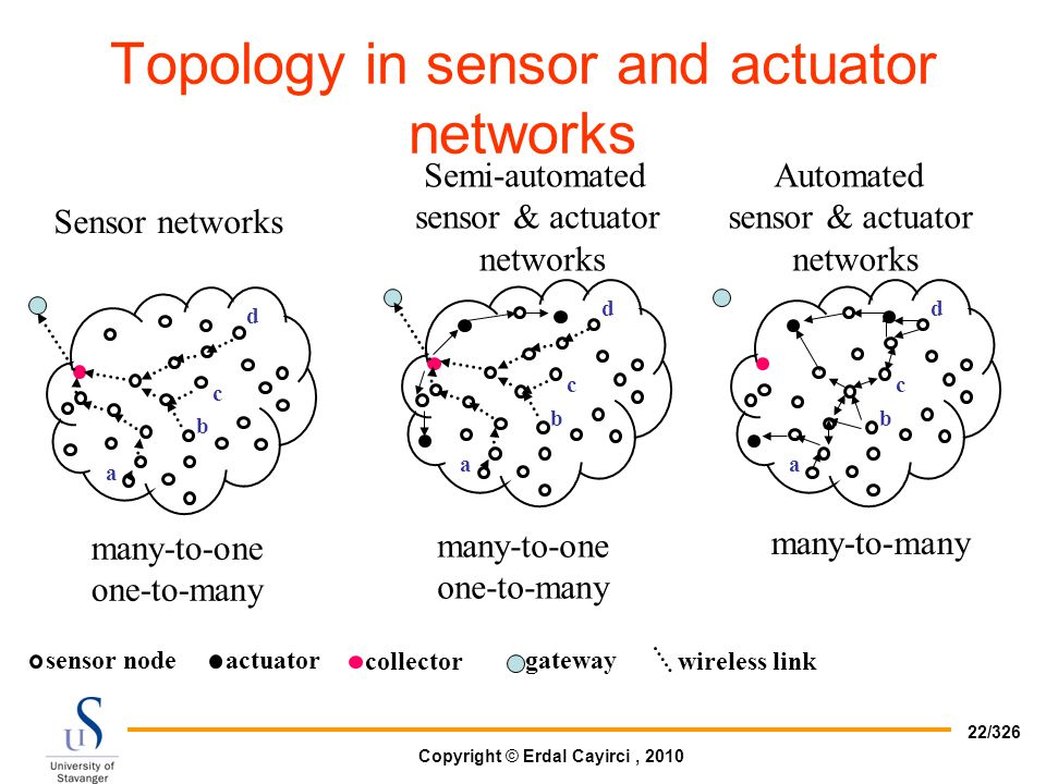 Topology in sensor and actuator networks