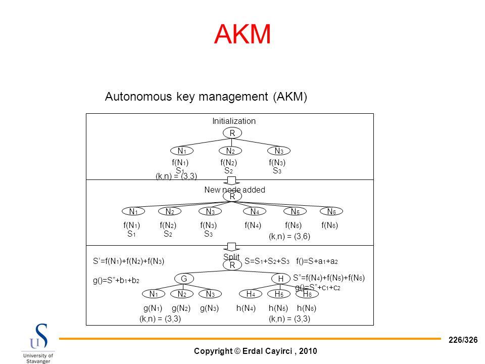 AKM Autonomous key management (AKM) R G H N1 N2 N3 N4 N6 N5 H4 H6 H5