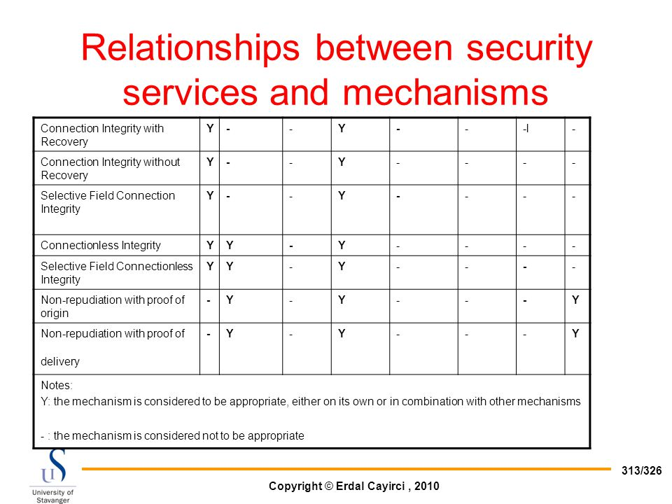 Relationships between security services and mechanisms