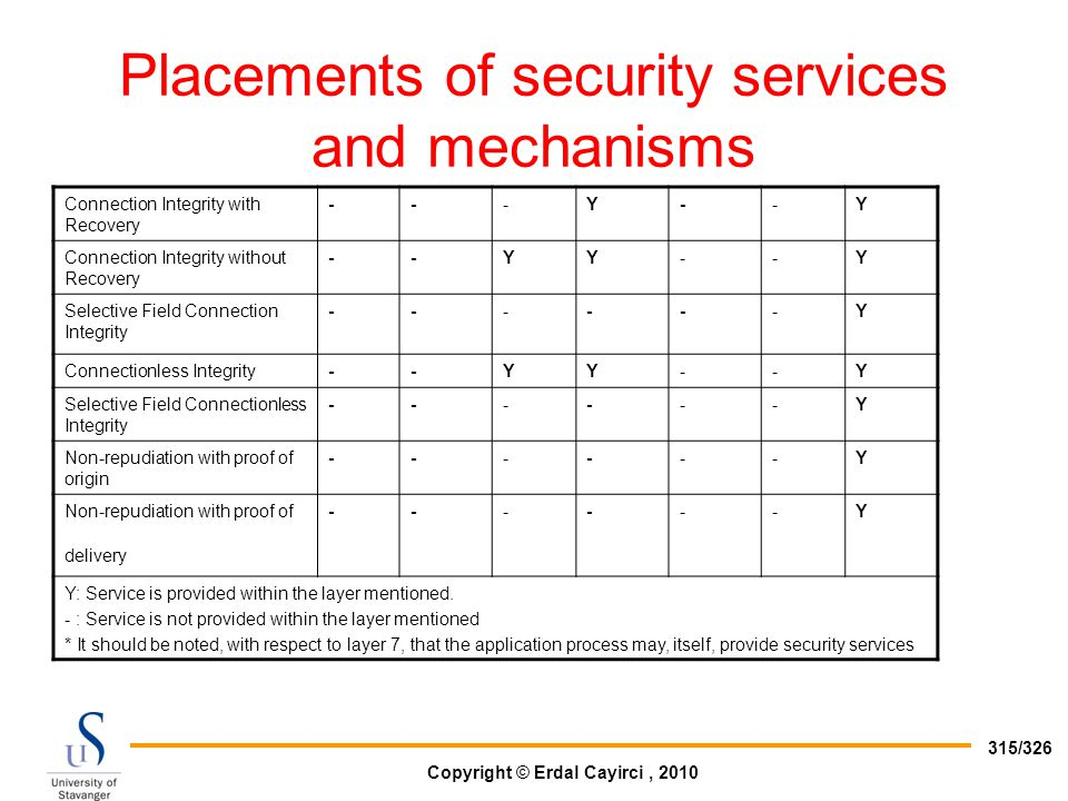 Placements of security services and mechanisms