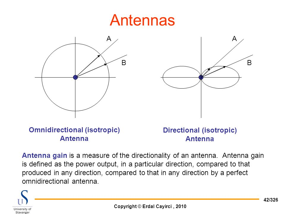 Omnidirectional (isotropic) Directional (isotropic)