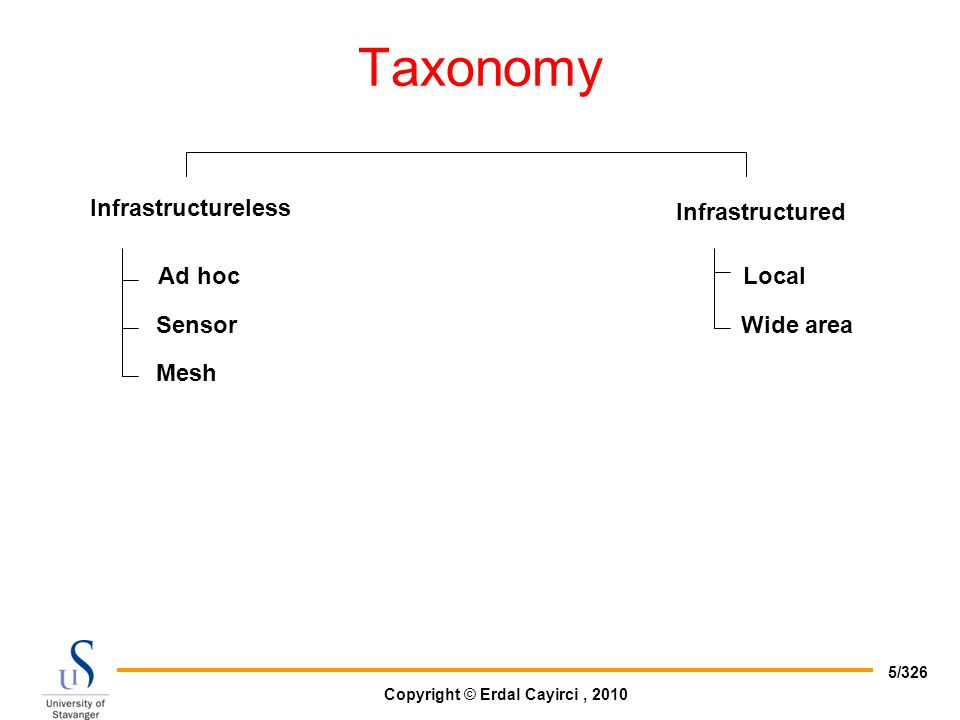 Taxonomy Infrastructureless Infrastructured Ad hoc Sensor Mesh Local