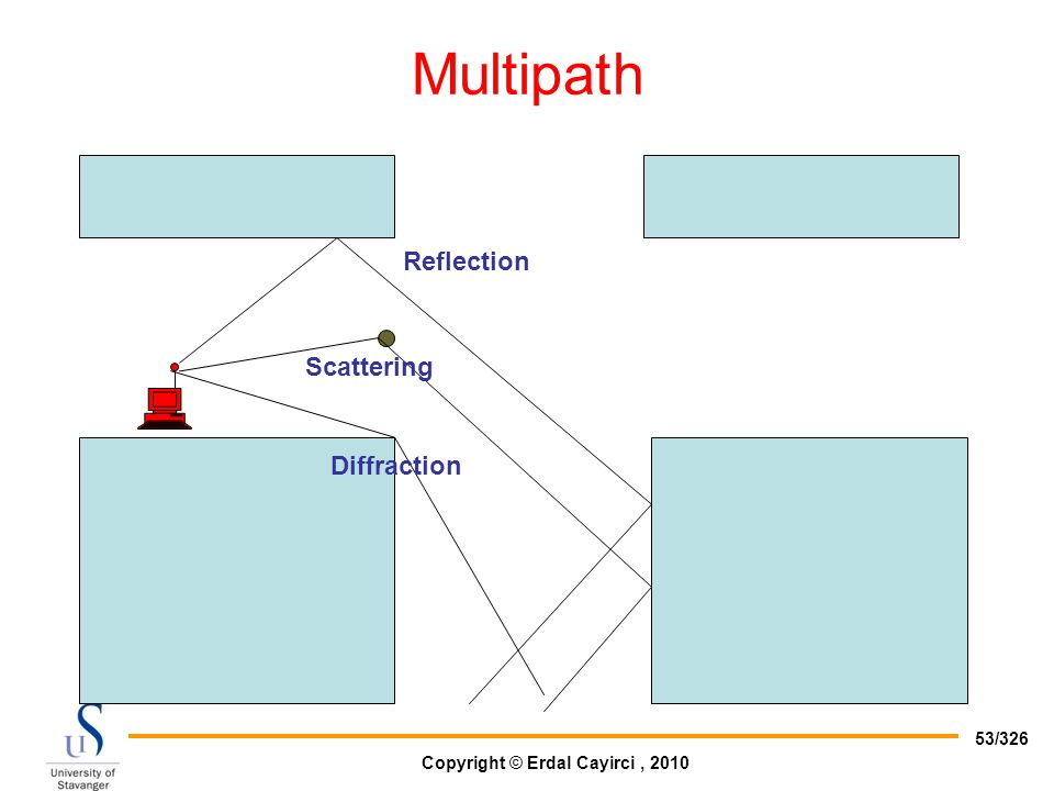 Multipath Reflection Scattering Diffraction