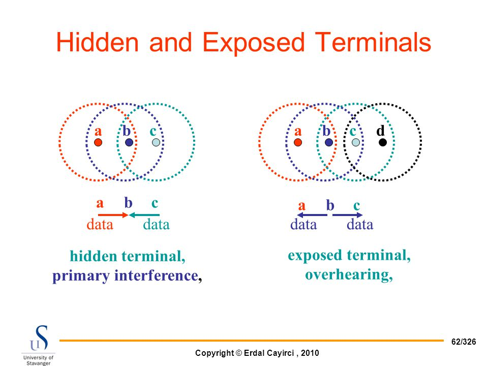 Hidden and Exposed Terminals
