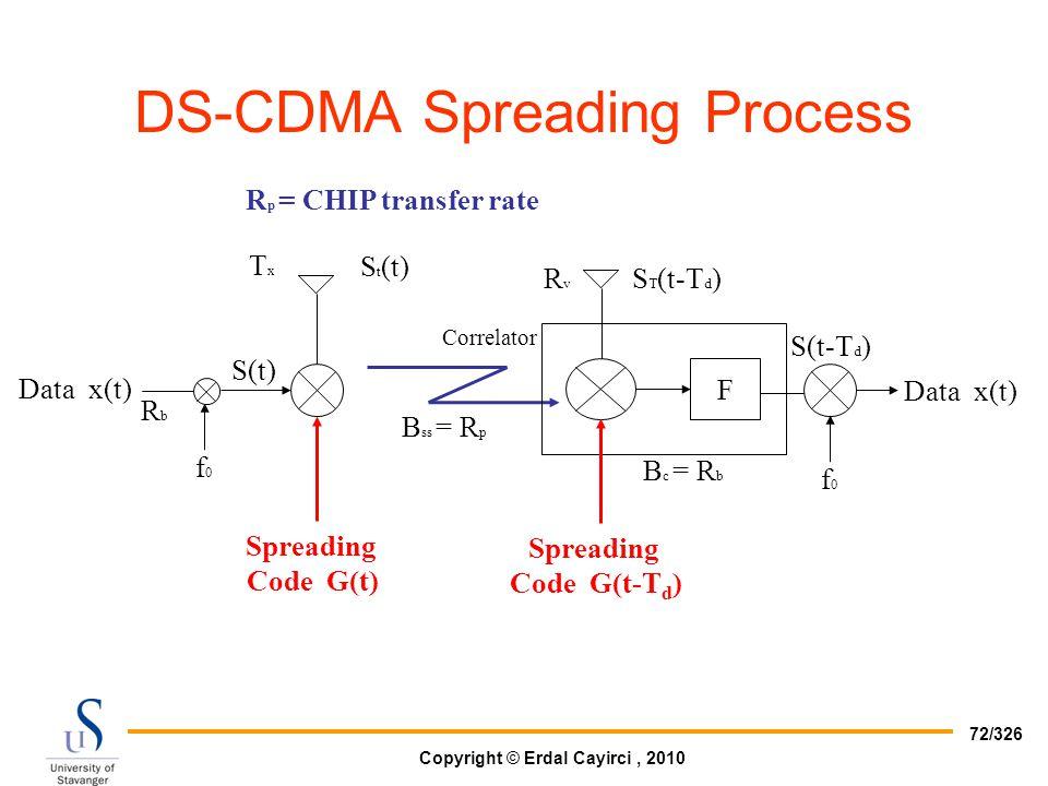 DS-CDMA Spreading Process