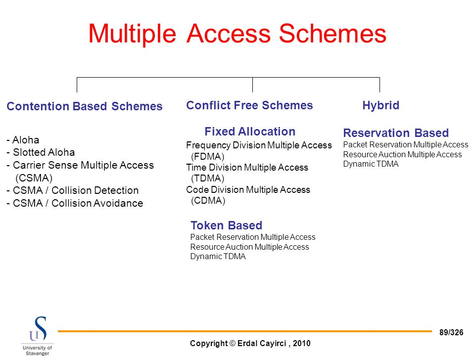 Multiple Access Schemes