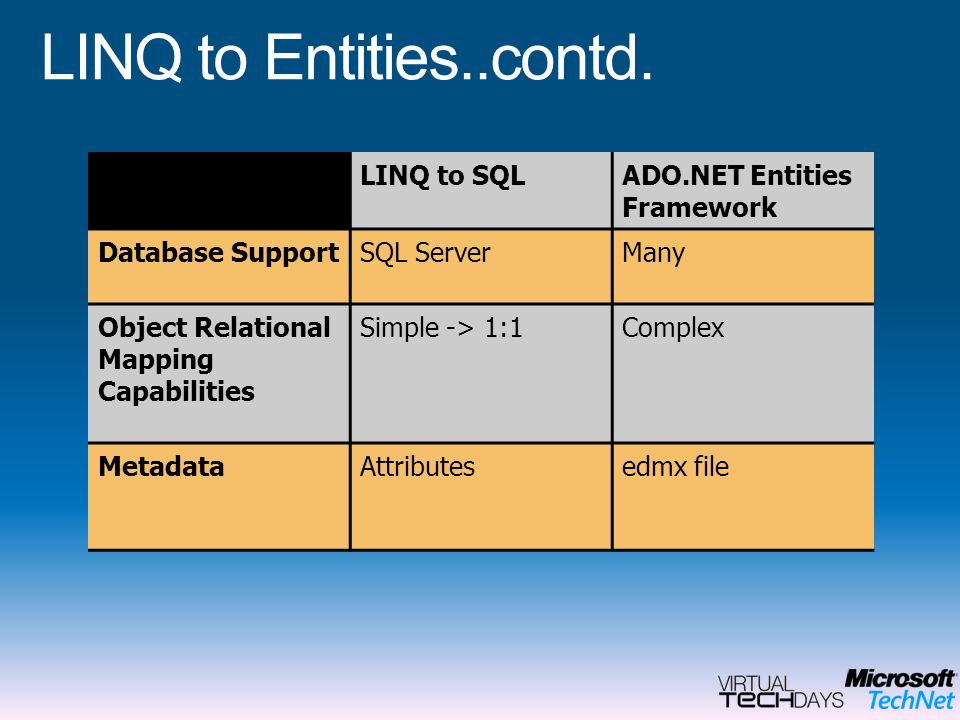 LINQ to Entities..contd. LINQ to SQL ADO.NET Entities Framework
