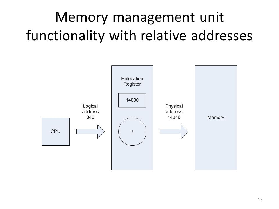 Memory management unit functionality with relative addresses