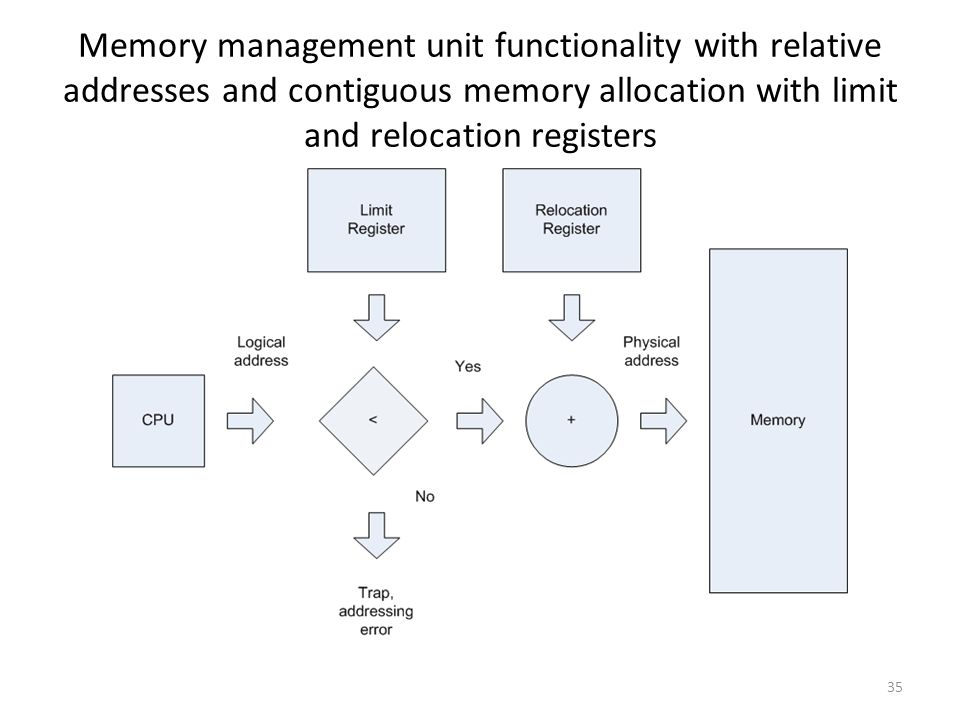 Memory management unit functionality with relative addresses and contiguous memory allocation with limit and relocation registers