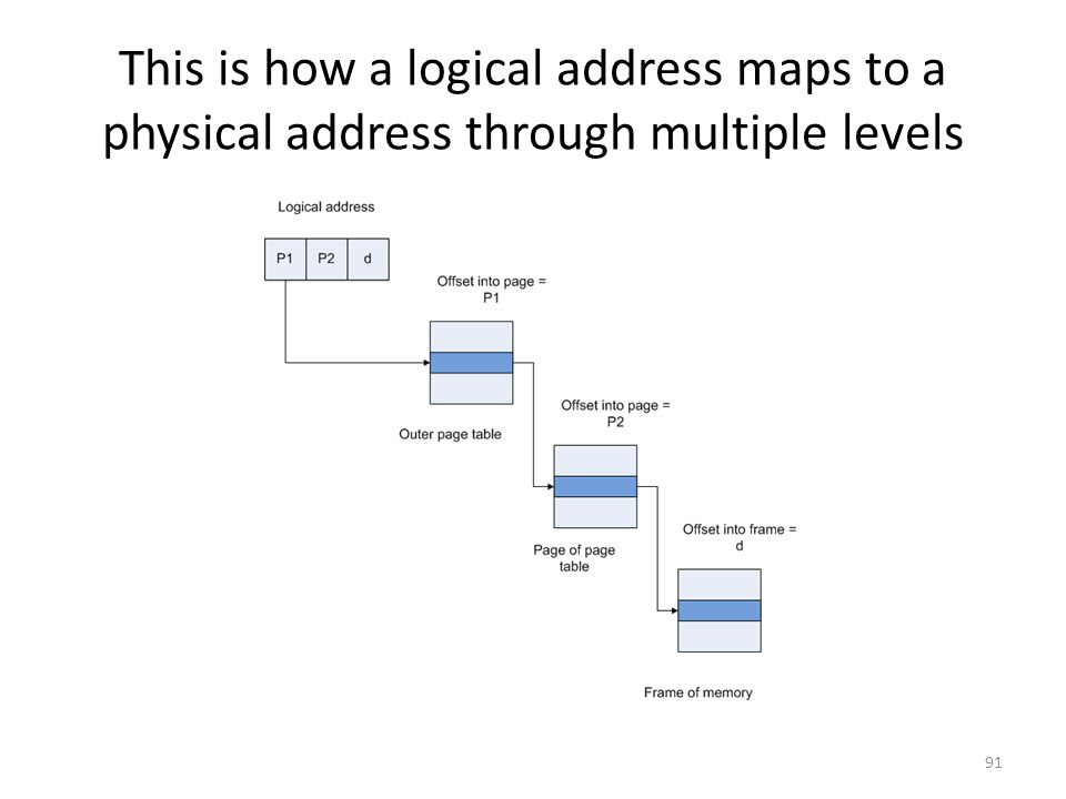 This is how a logical address maps to a physical address through multiple levels