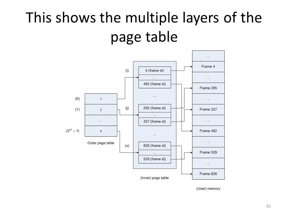 This shows the multiple layers of the page table