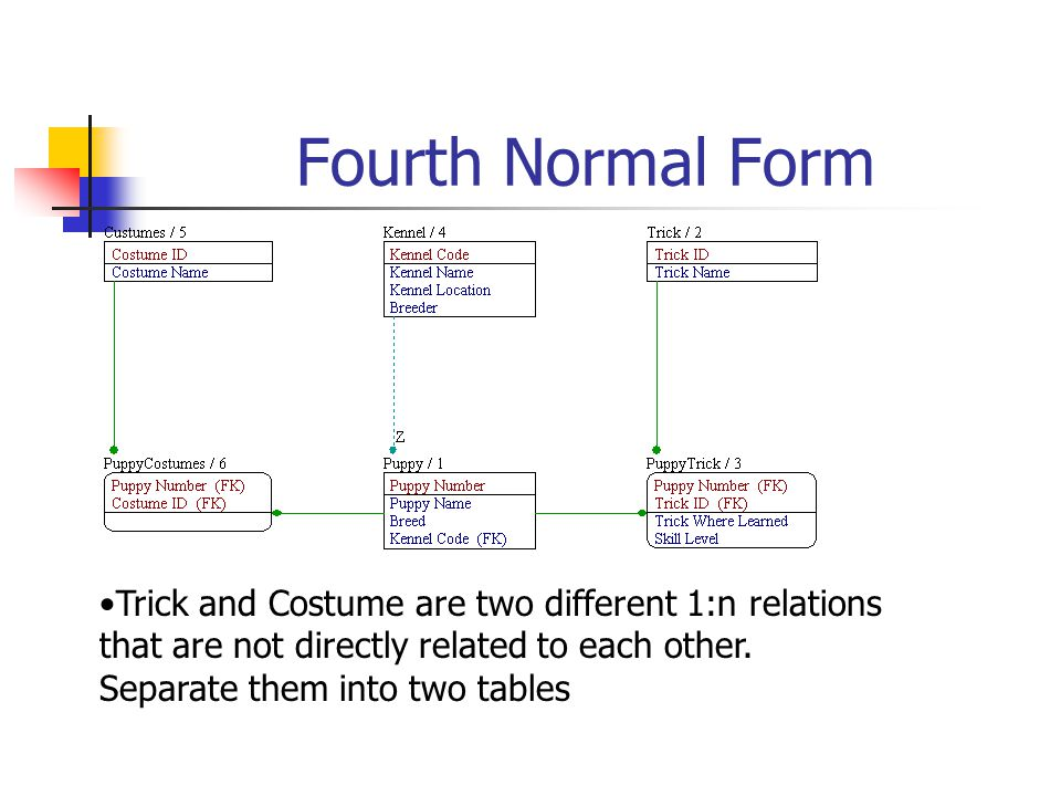 Fourth Normal Form Trick and Costume are two different 1:n relations that are not directly related to each other.