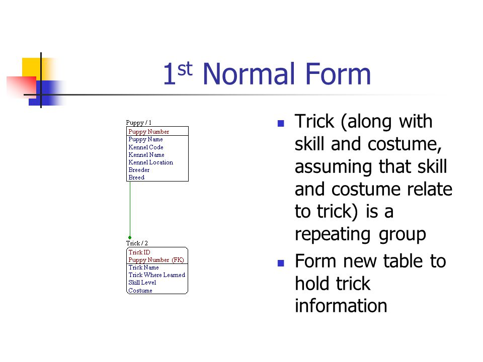 1st Normal Form Trick (along with skill and costume, assuming that skill and costume relate to trick) is a repeating group.