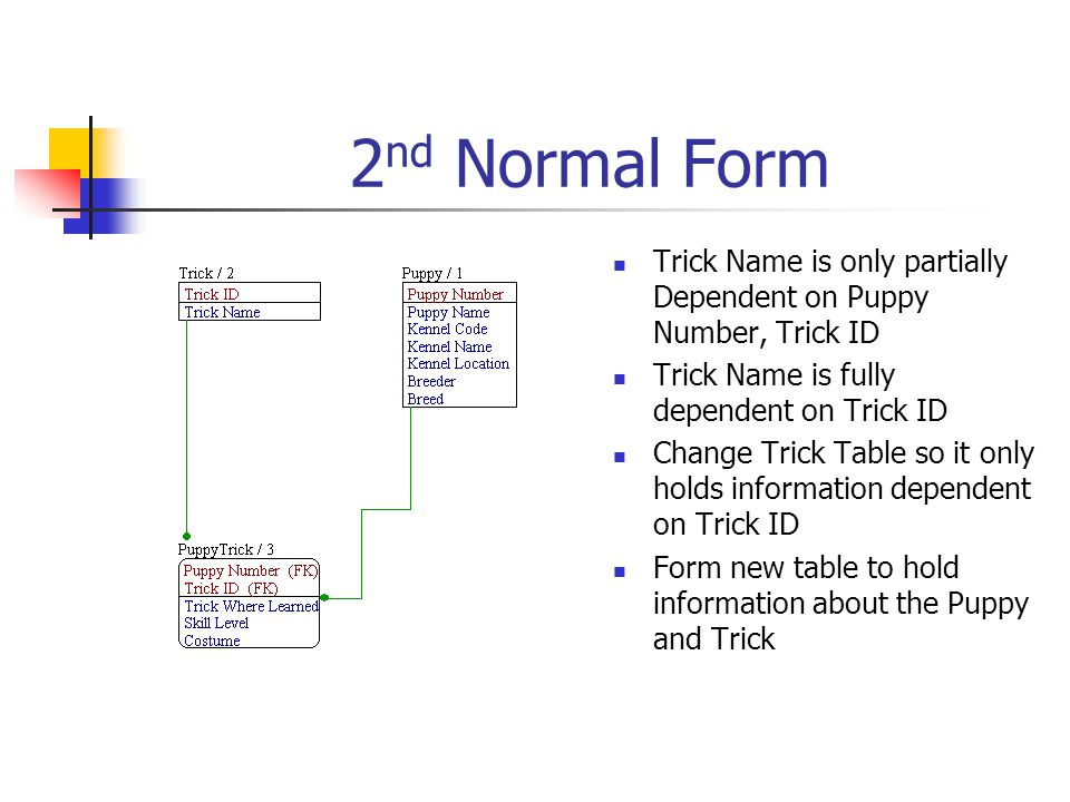 2nd Normal Form Trick Name is only partially Dependent on Puppy Number, Trick ID. Trick Name is fully dependent on Trick ID.