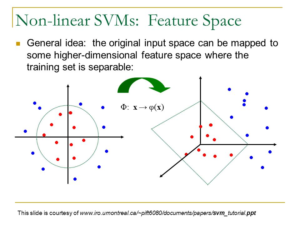 Non-linear SVMs: Feature Space