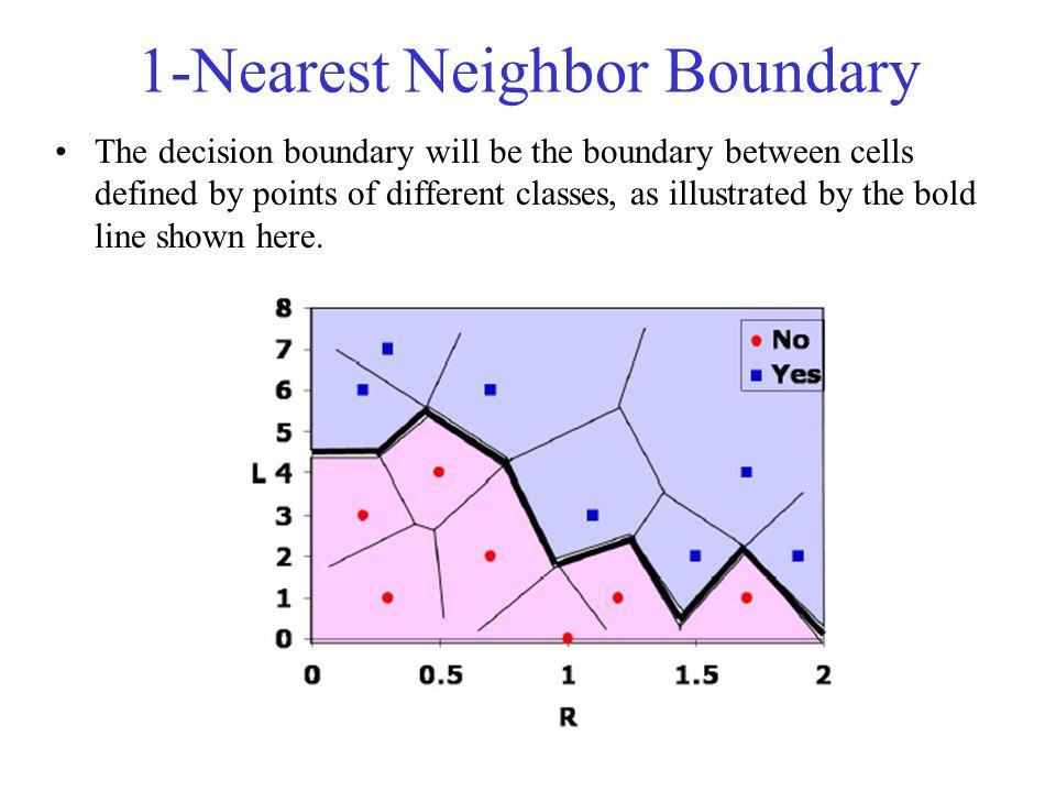 1-Nearest Neighbor Boundary