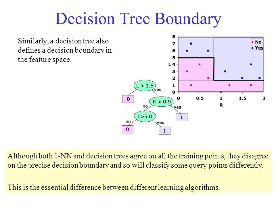 Decision Tree Boundary