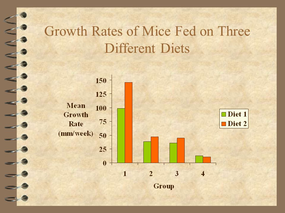 Growth Rates of Mice Fed on Three Different Diets