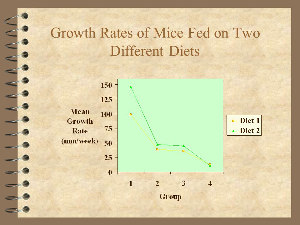 Growth Rates of Mice Fed on Two Different Diets