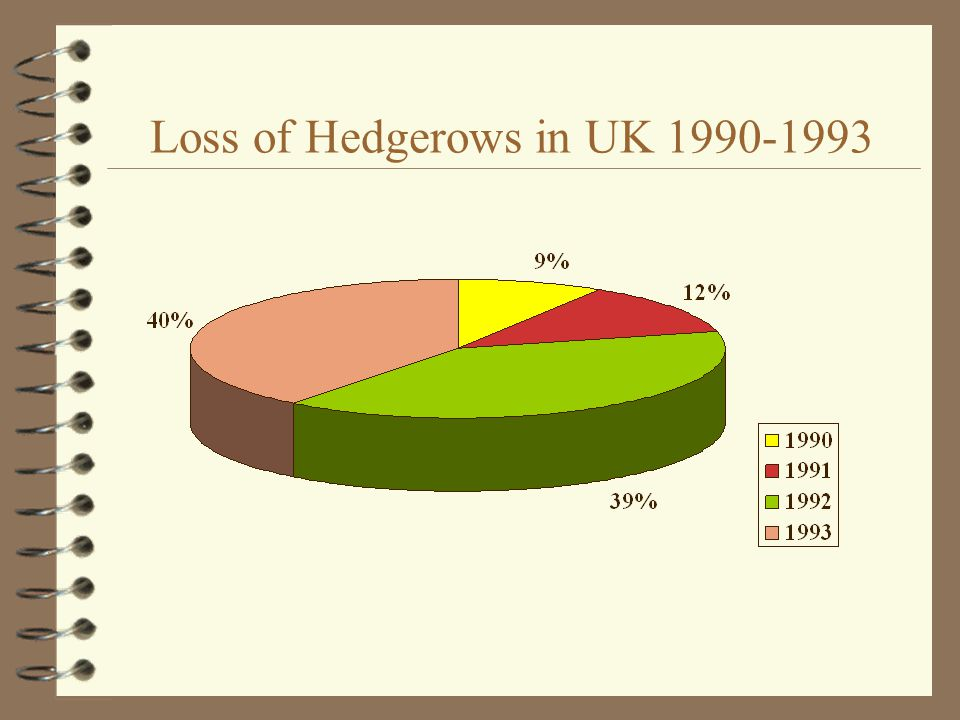 Loss of Hedgerows in UK 1990-1993