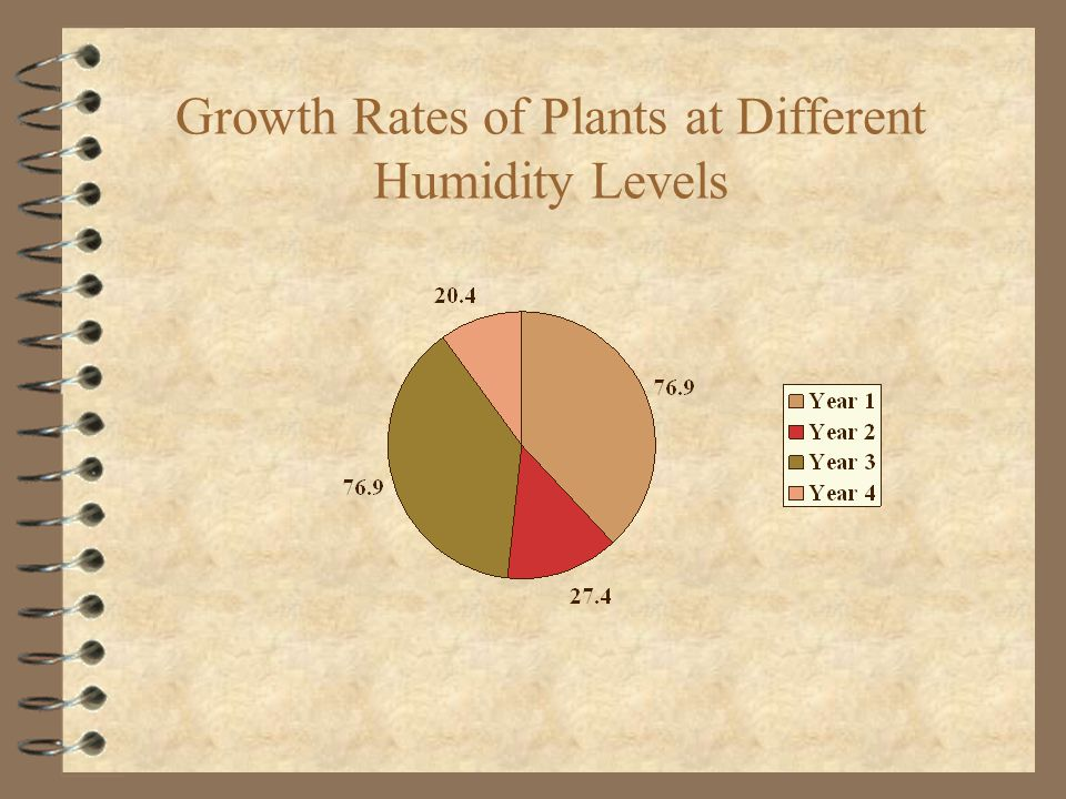 Growth Rates of Plants at Different Humidity Levels