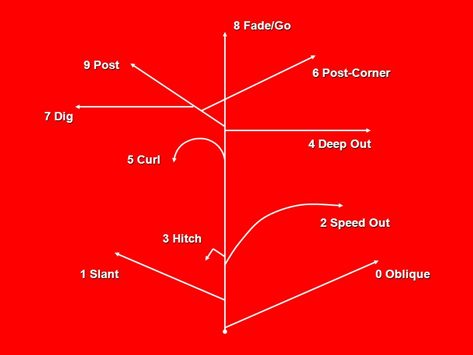 8 Fade/Go 9 Post 6 Post-Corner 7 Dig 4 Deep Out 5 Curl 2 Speed Out 3 Hitch 1 Slant 0 Oblique