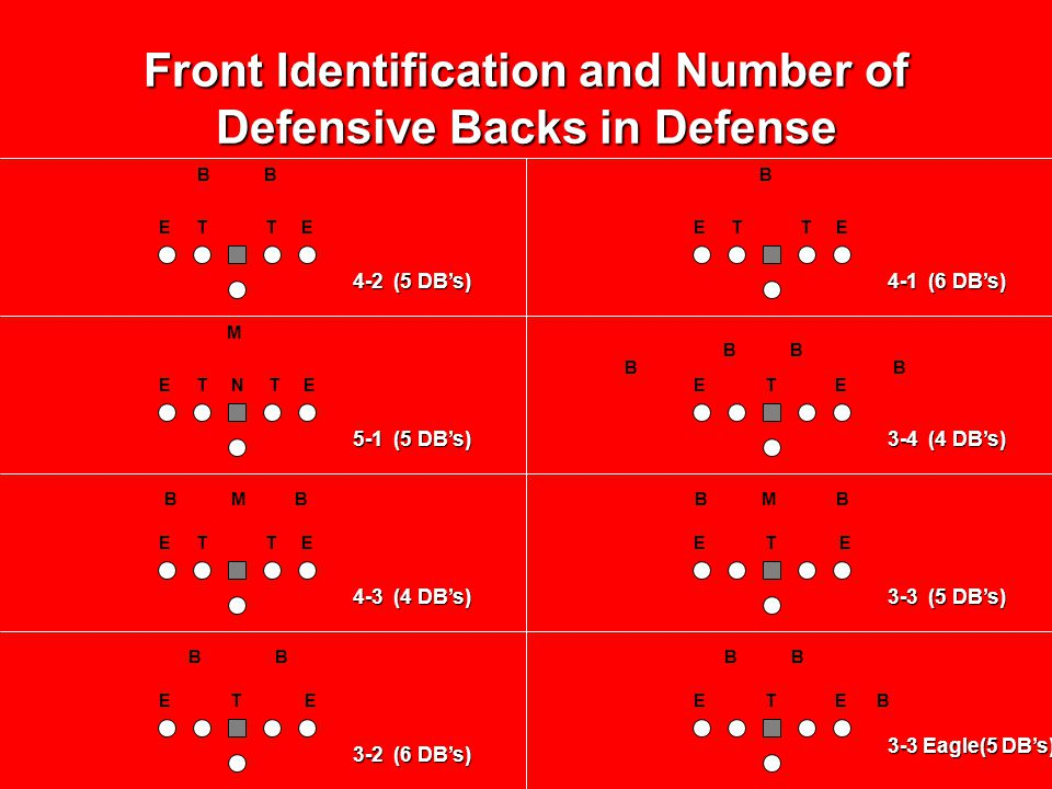 Front Identification and Number of Defensive Backs in Defense