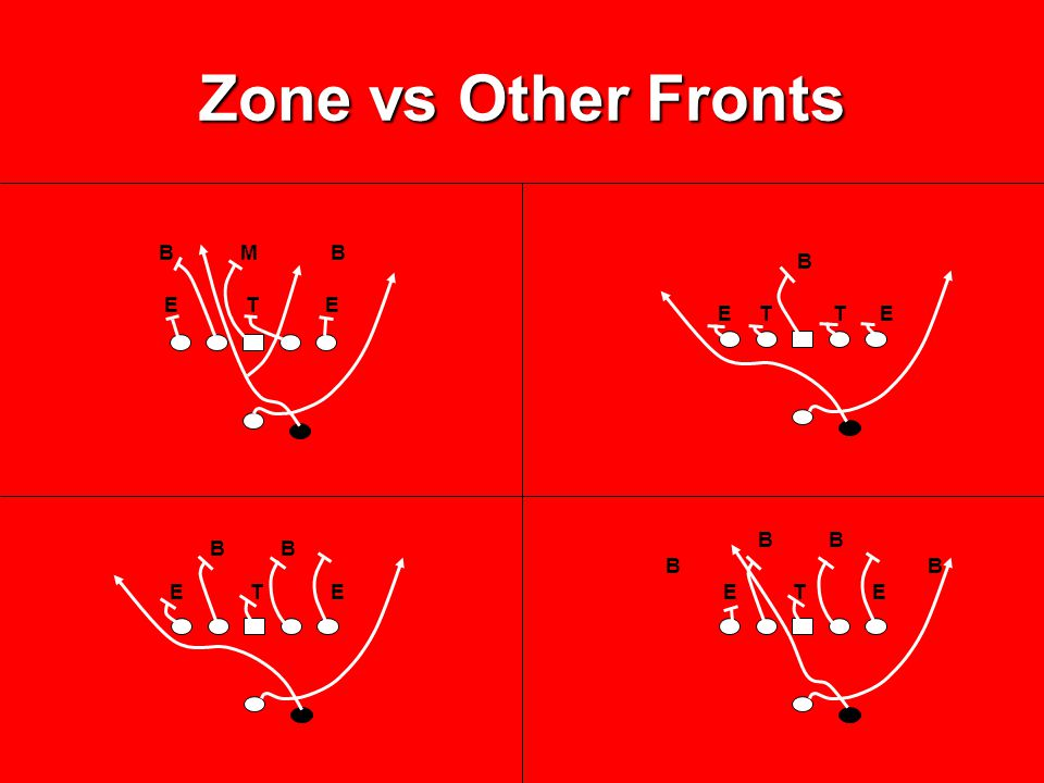 Zone vs Other Fronts B M B. B. E T E. E T T E.