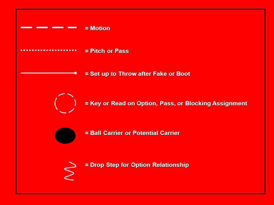 = Motion = Pitch or Pass. = Set up to Throw after Fake or Boot. = Key or Read on Option, Pass, or Blocking Assignment.