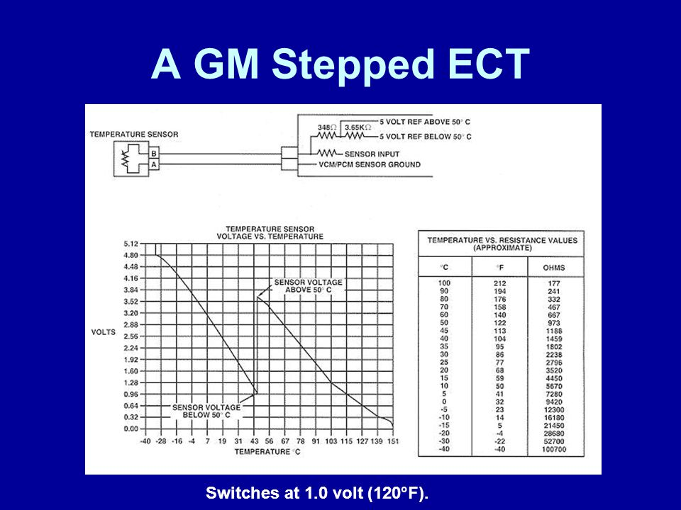 A GM Stepped ECT Switches at 1.0 volt (120°F). James Halderman