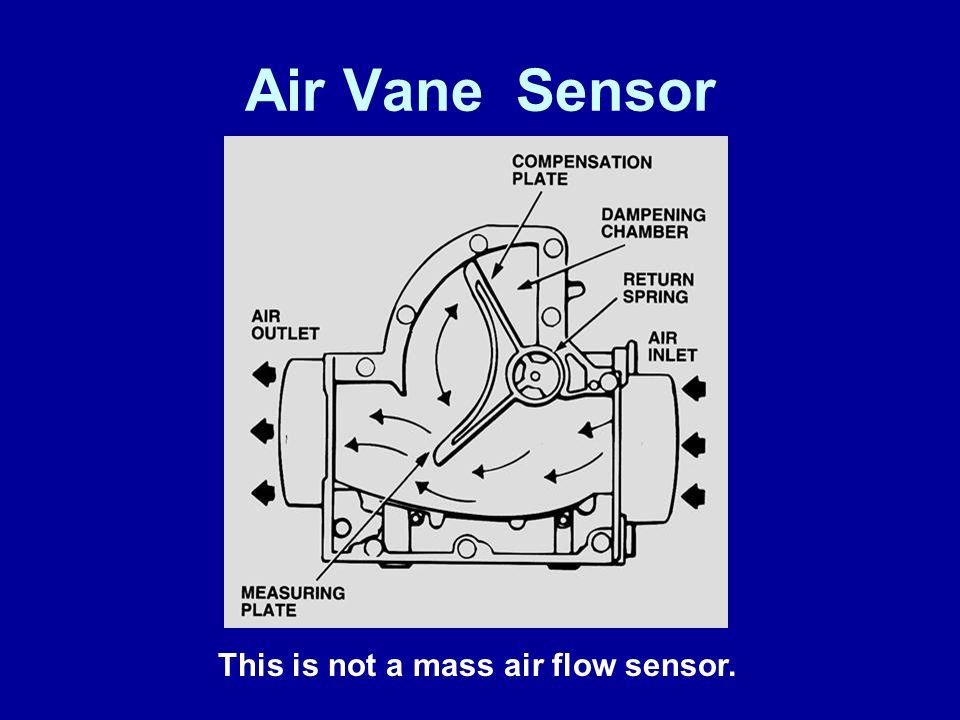 Air Vane Sensor This is not a mass air flow sensor. James Halderman