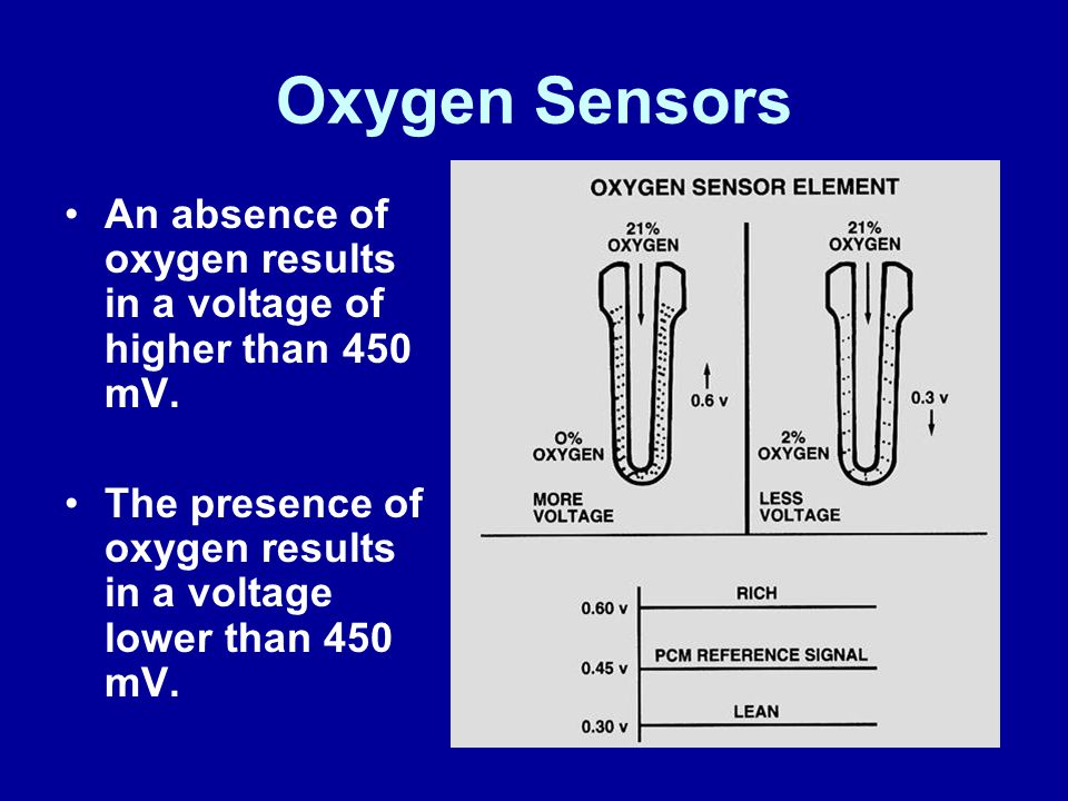 James Halderman Oxygen Sensors. An absence of oxygen results in a voltage of higher than 450 mV.