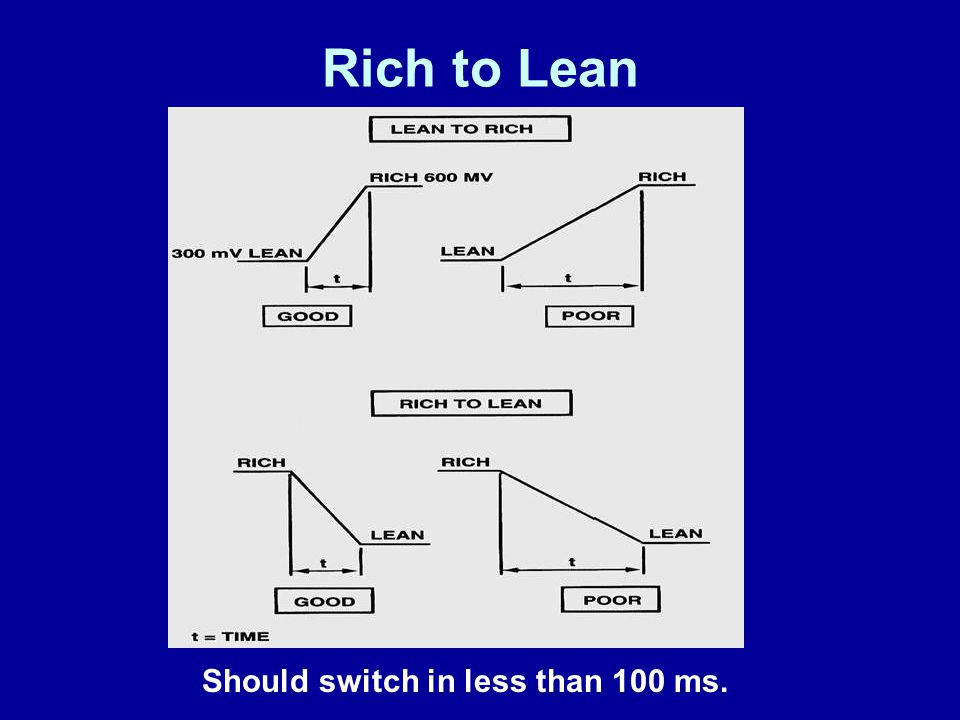 Rich to Lean Should switch in less than 100 ms. James Halderman