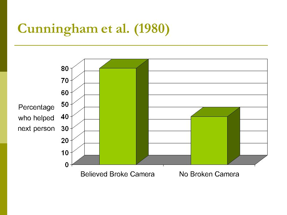Cunningham et al. (1980)