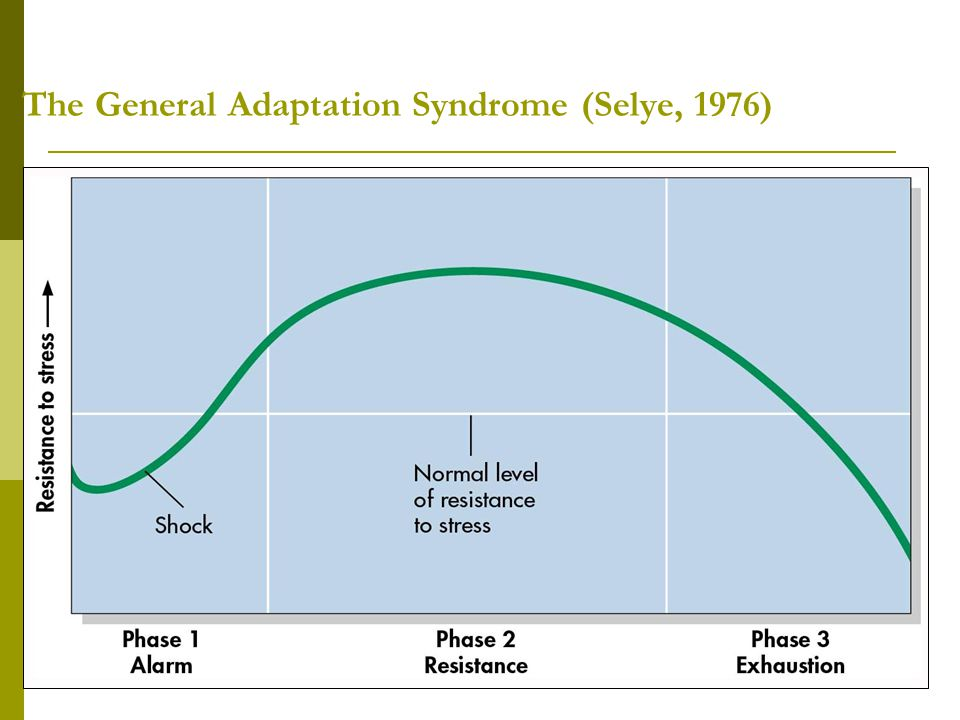 The General Adaptation Syndrome (Selye, 1976)