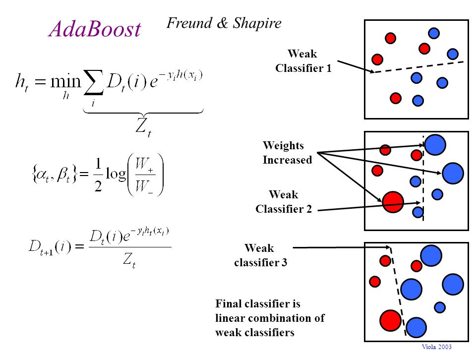 AdaBoost Freund & Shapire Weak Classifier 1 Weights Increased Weak