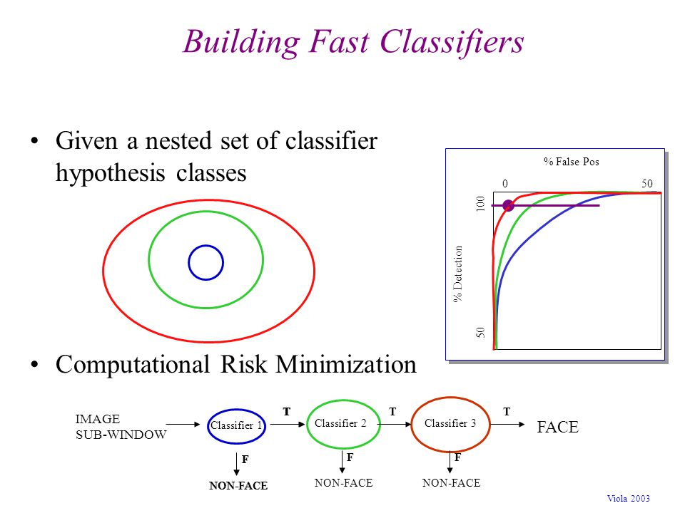 Building Fast Classifiers