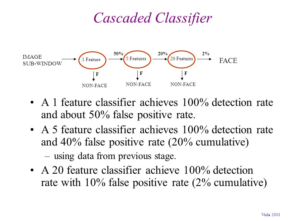 Cascaded Classifier 50% 20% 2% IMAGE. SUB-WINDOW. 1 Feature. 5 Features. 20 Features. FACE.